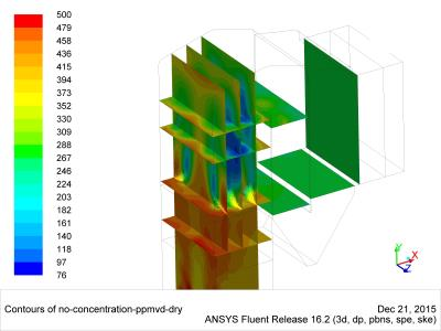 NOx distribution inside the boiler with SNCR chemistry (CFD)
