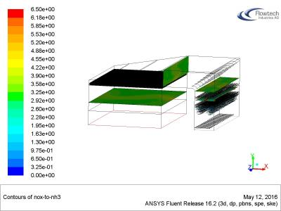 CFD analysis of the SCR unit (NOx/NH3)