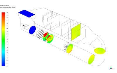 Ammonia distribution inside the SCR unit